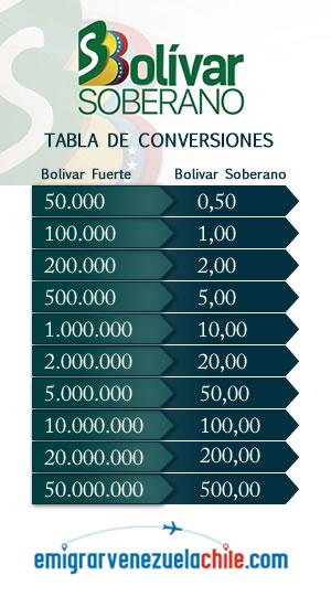 Tabla de conversiones bolivares soberanos