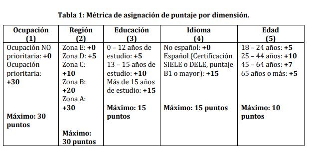 métrica de asignación de pontaje por dimensión