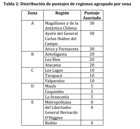 distribución de pontajes de regiones agrupados por zona